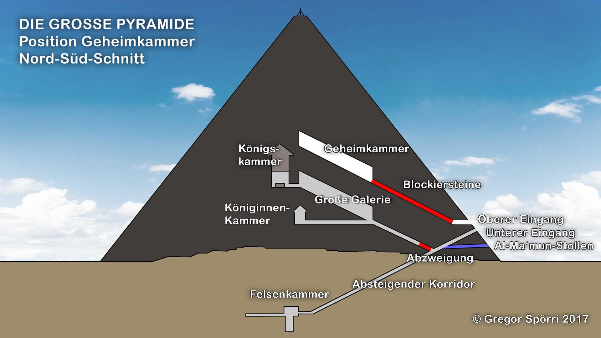 Forschen entdecken Geheimkammer in der Großen Cheops Pyramide.
