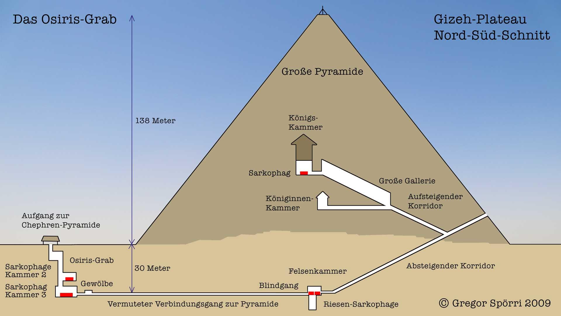 Osiris-Grab / Große Pyramide: Die unterirdischen Verbindungsgänge.