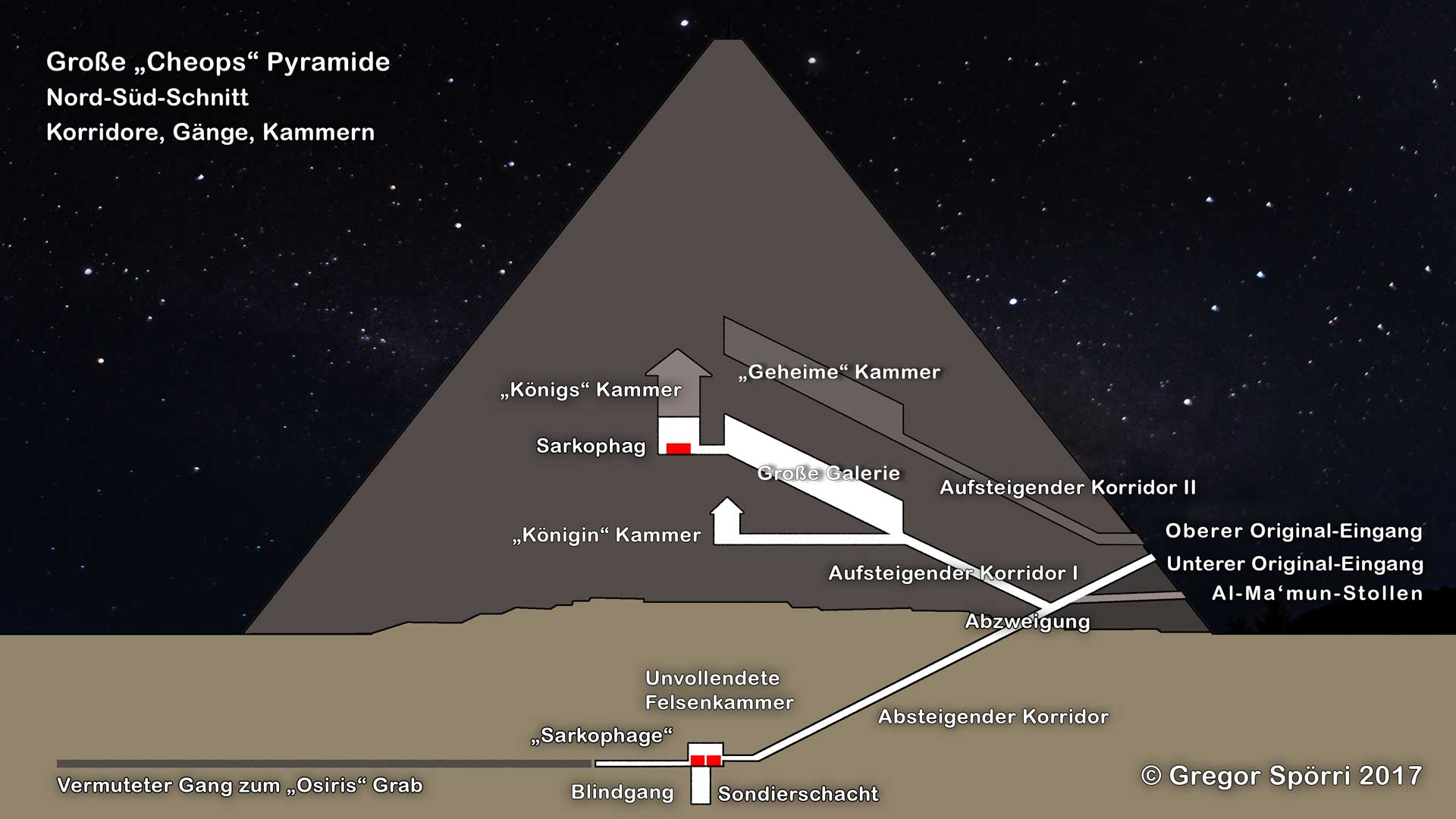 "Corridors, corridors and chambers in the Great ""Cheops"" Pyramid (2017 version)"